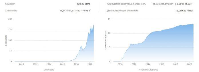 La dificultad de la minería de bitcoin