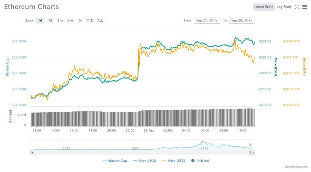 """Tom Lee: """"Ethereum capitulated, there will be a further upward spurt"""""""