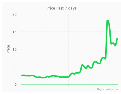 decred cryptocurrency price