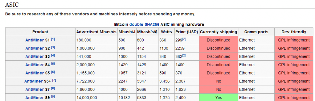 what is the average bitcoin mining rate