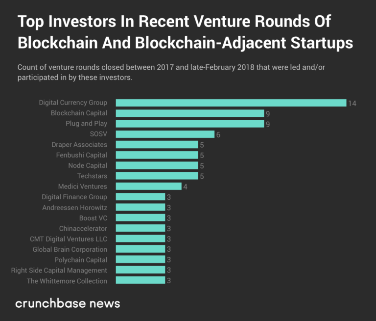 cryptocurrency venture fund 2.5