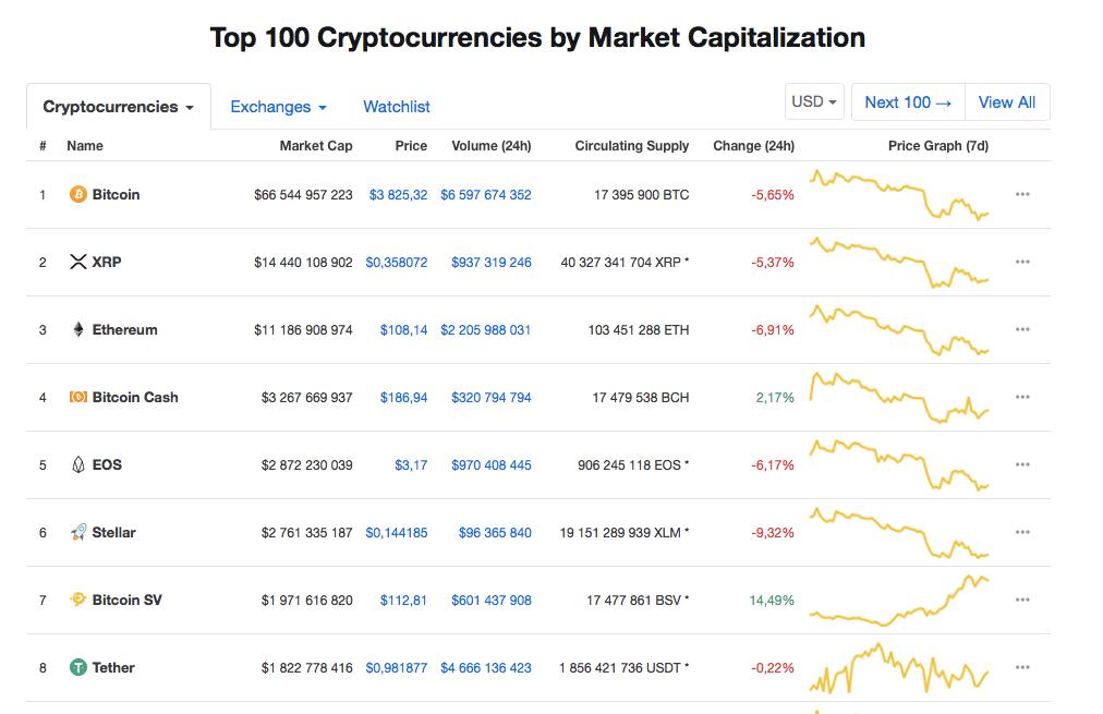 bitcoin cash sv coinmarketcap)