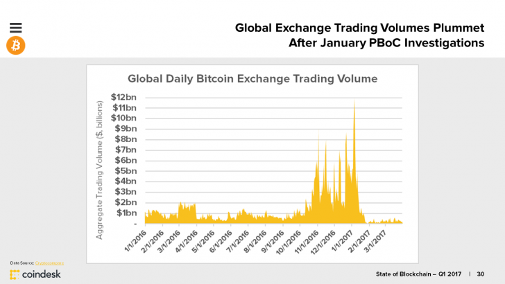 daily trading volume cryptocurrency