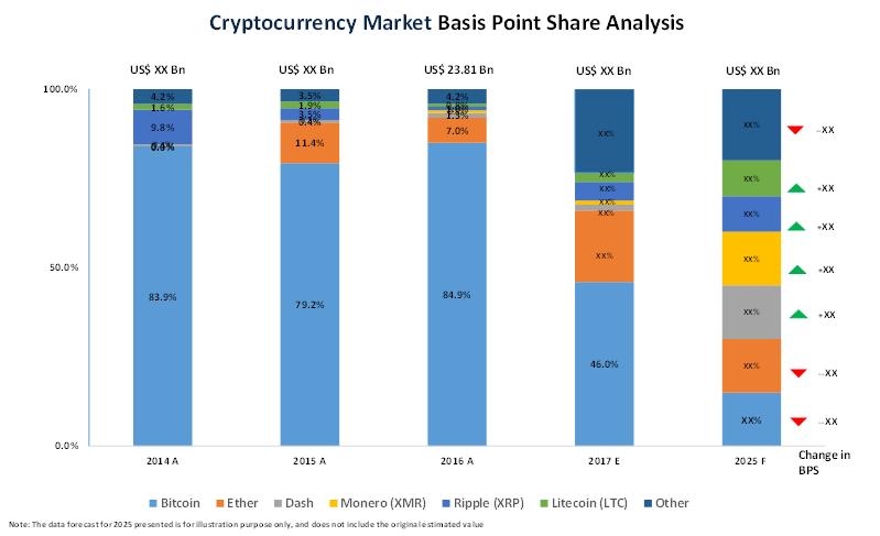 popular cryptocurrency prices