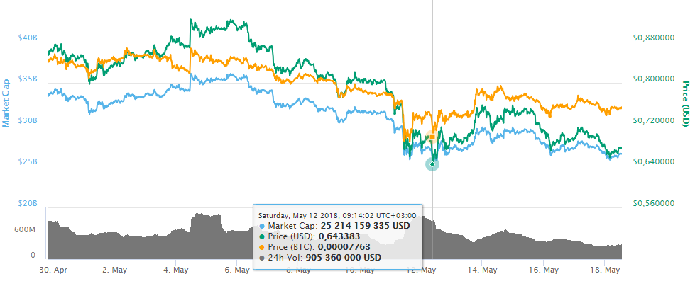 Cryptocurrency market overview: Ripple shows significant