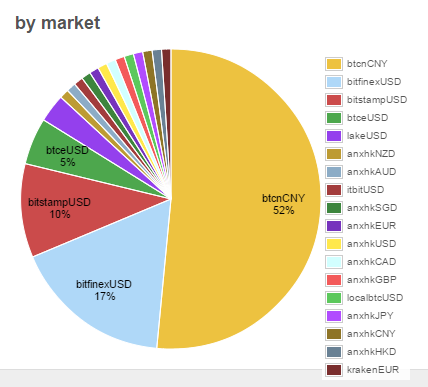 Number of cryptocurrency exchanges