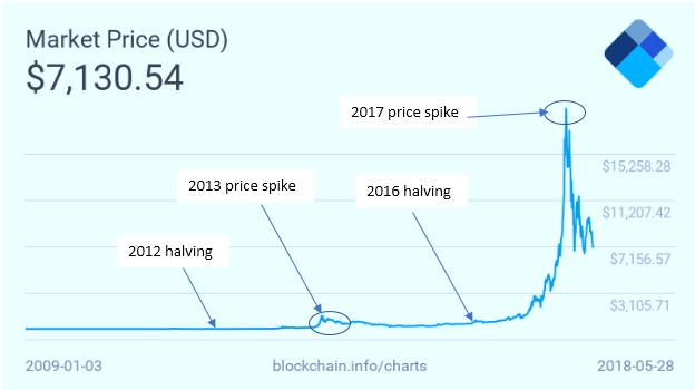 api trading bot dhdl bitcoin profitto