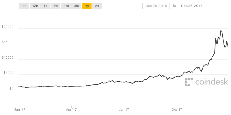 "The bitcoin rate of $ 20,000 is the most ""conservative"