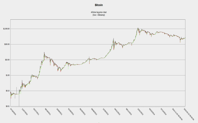 Exchange rate of bitcoins fiorentina livorno betting previews