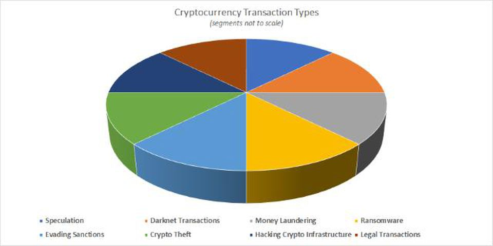 Why have cryptocurrencies become so popular
