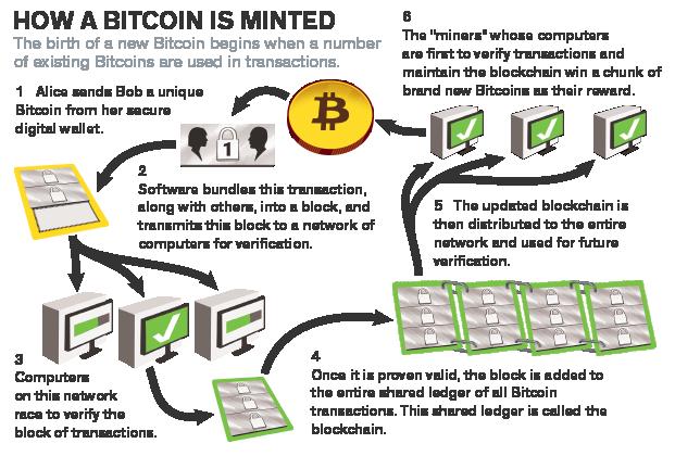bitcoin blockchain blocks